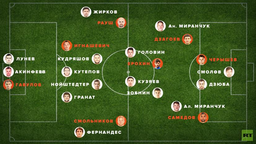 Сборная России по футболу — 2018 по версии RT: Габулов и Черышев попадут на ЧМ, Ташаев и Чалов останутся вне заявки