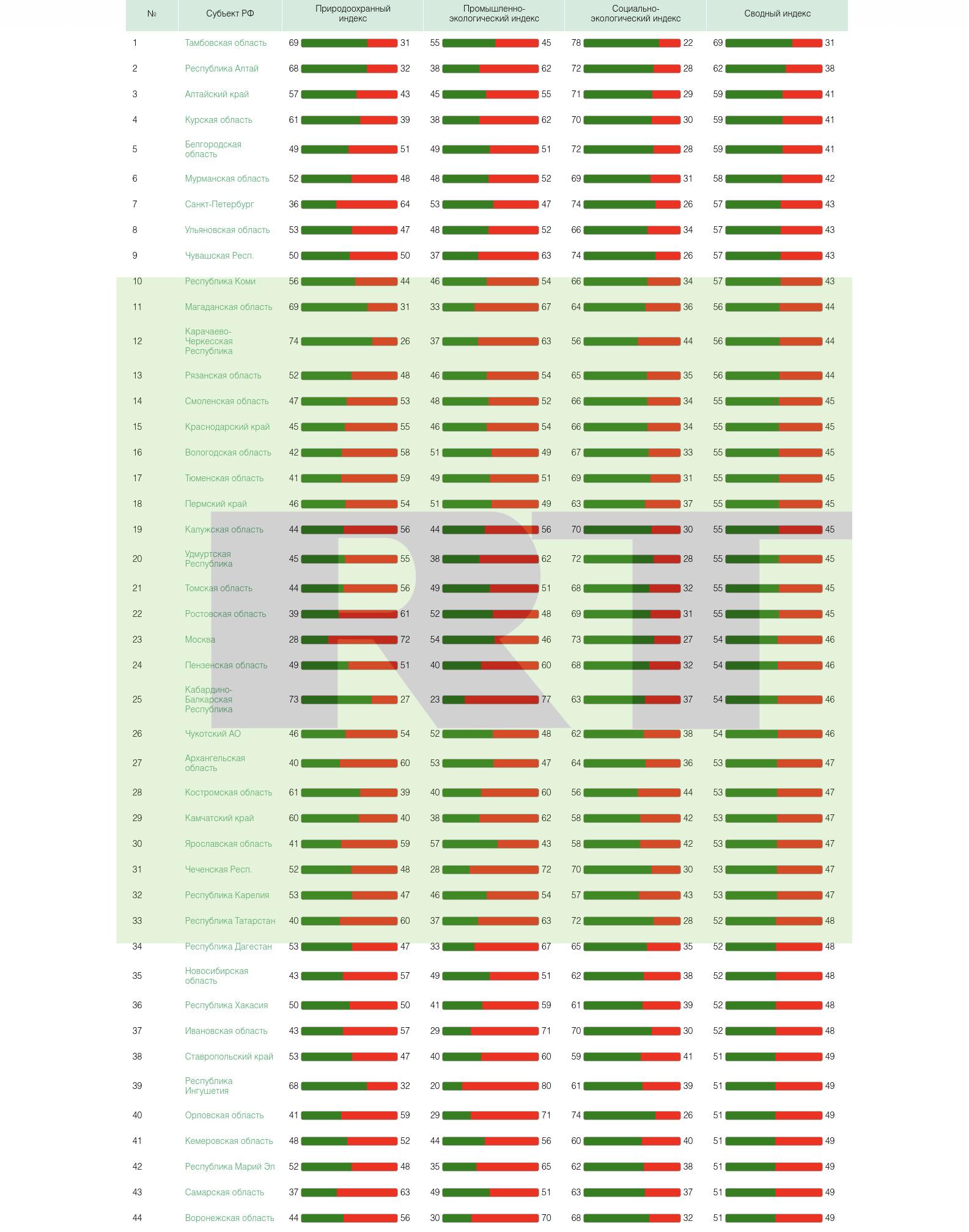 5b15605c370f2c6a378b45c9 Составлен экологический рейтинг регионов России по итогам весны 2018 года