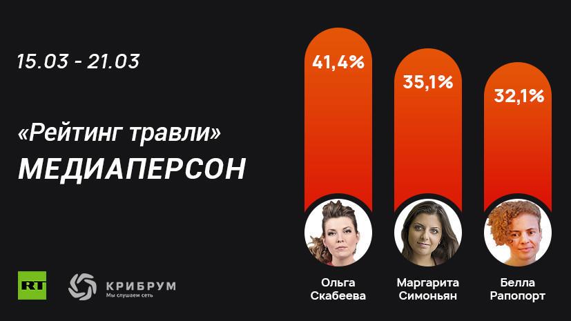 Соловьёв прокомментировал попадание в «Рейтинг травли» медиаперсон