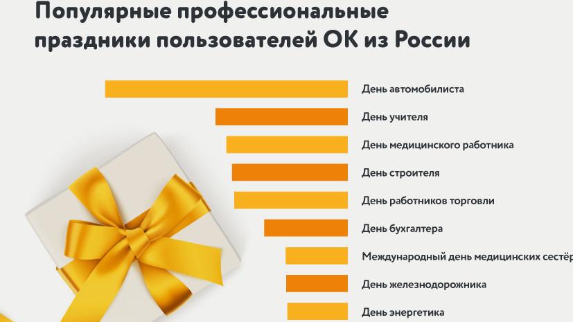 «Одноклассники» выяснили самые популярные профессиональные праздники в России