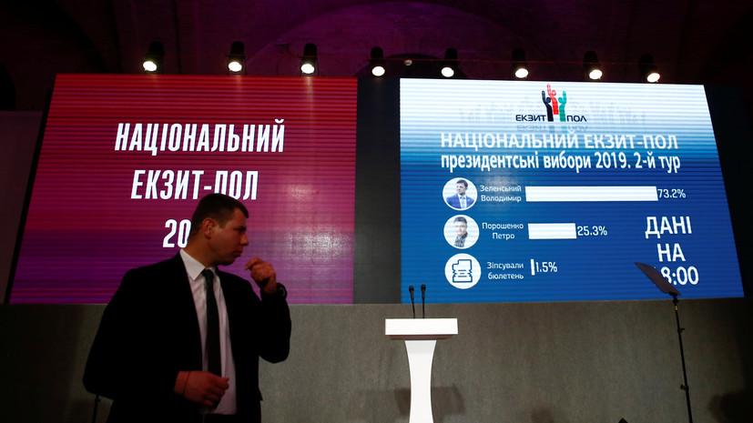 Экзитпол: Зеленский побеждает на выборах президента Украины