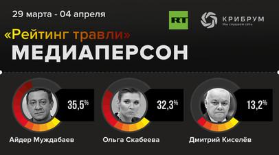 Киселёв, Скабеева и Дудь: RT публикует третий выпуск «Рейтинга травли» медиаперсон