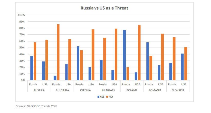 «Тревожные тенденции» для США: большинство жителей стран Центральной Европы не видят в России угрозы