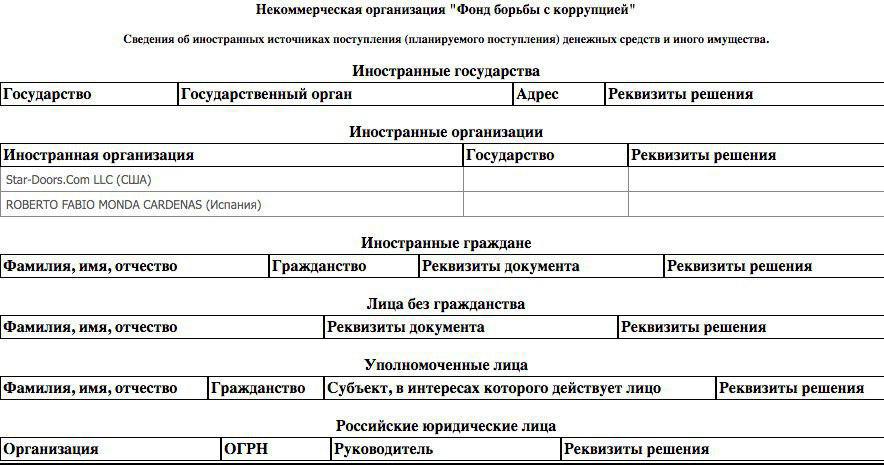 Журналисты нашли следы иностранного финансирования ФБК Навального
