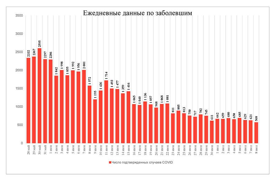 «Принимая во внимание позитивные тенденции»: в Москве с 13 июля откажутся от обязательного масочного режима на улицах  масочный режим