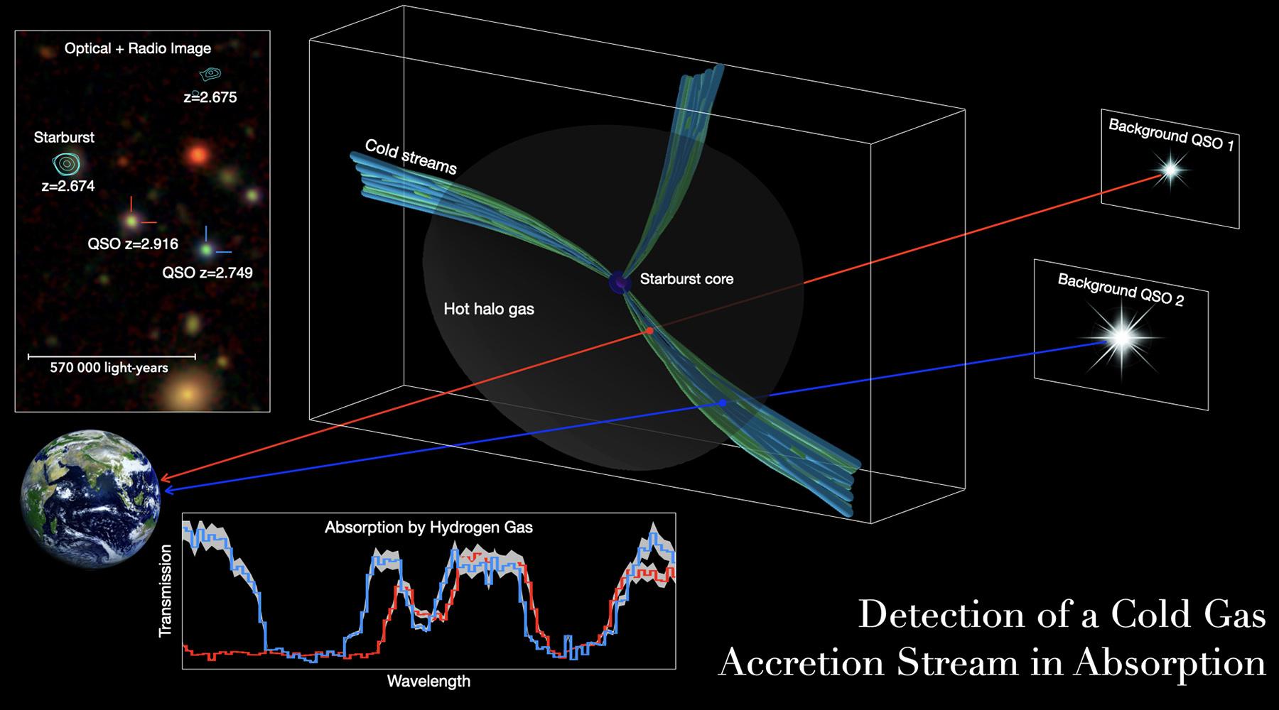 Вселенский трубопровод: как астрономы обнаружили питавший массивную галактику поток холодного газа
