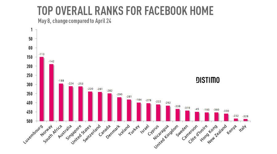 Facebook Home популярен только в Люксембурге