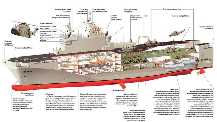 Как устроен «Мистраль» – инфографика и видеогид по кораблю