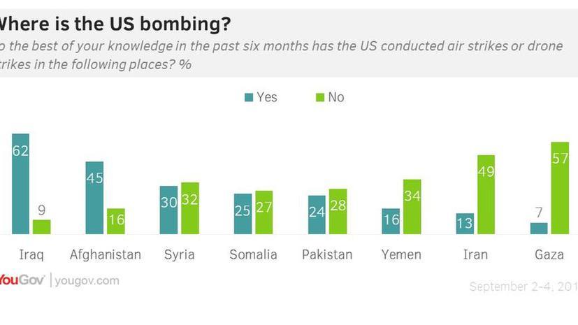 Опрос: Американцы не знают точно, по каким странам наносят удары США
