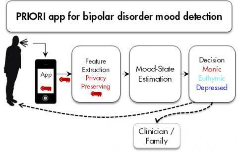 В США разработали приложение для Android, которое помогает лечить шизофрению