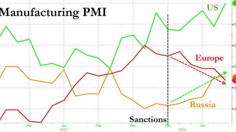 Санкции против России: выгода для Обамы, убытки для Европы