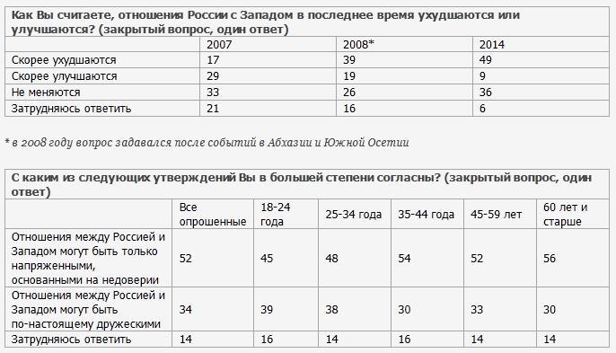 ВЦИОМ: Жителей России не пугает возможный запрет на въезд в ЕС и США