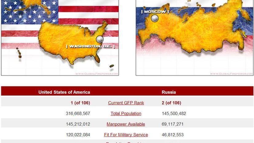 Самые сильные армии мира: США, Россия и Китай. Украина — на 21 месте