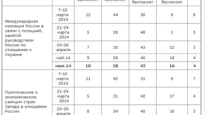 Опрос: россияне не переживают из-за западных санкций в отношении РФ